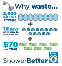 shower-better-graphic-2014